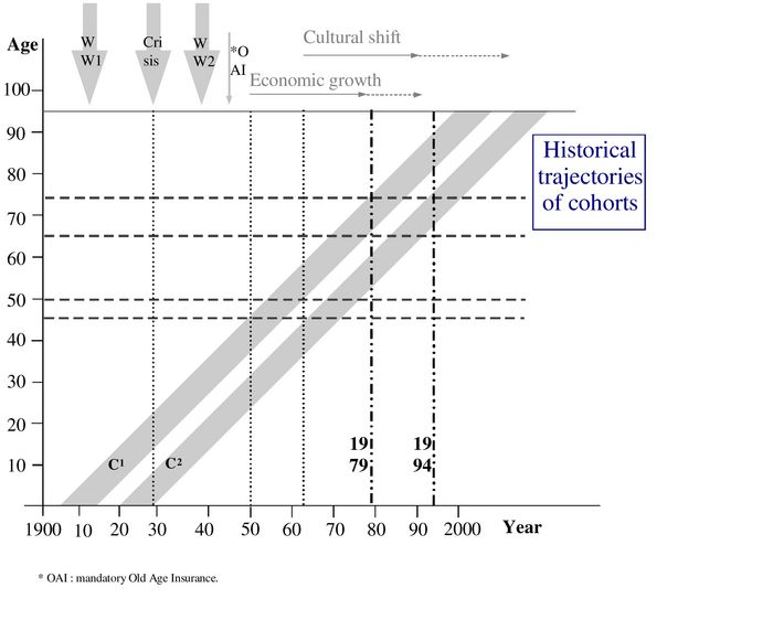Aging and Cohort Changes in Sports and Physical T