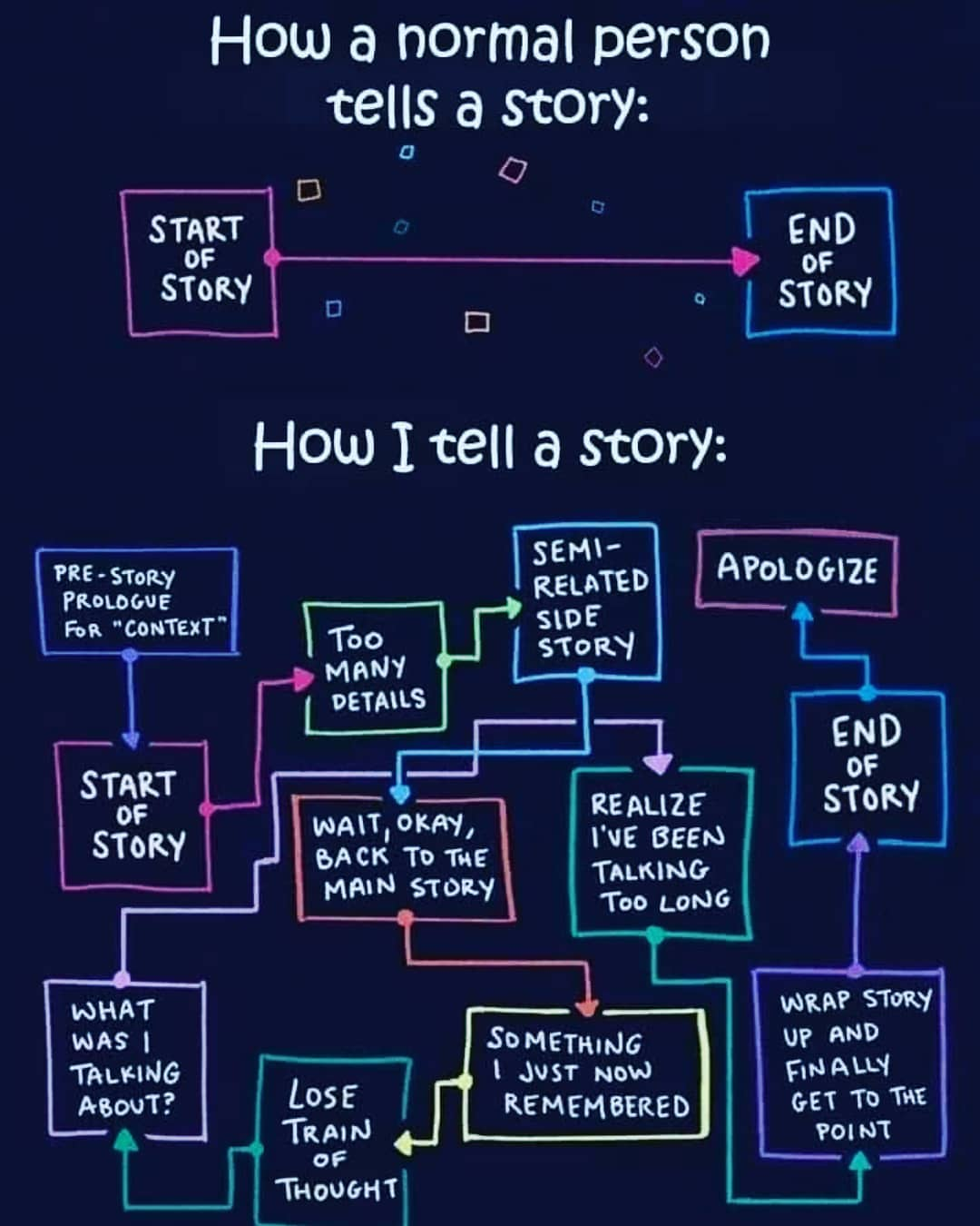 """Popular meme called """"How I tell a story"""", shows a winding, long-winded approach"""