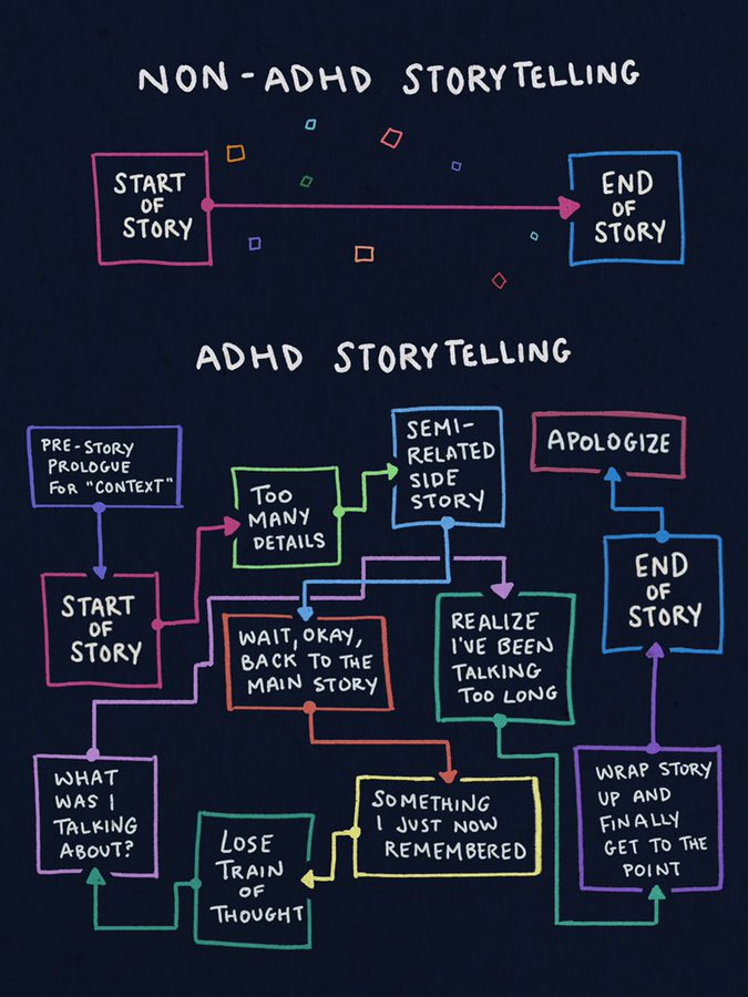 """Original image """"How I tell a story"""" meme is based on, made by Dani Donovan of adhddd.com. Shows that what became """"How I tell a story"""" was originally """"ADHD storytelling"""""""