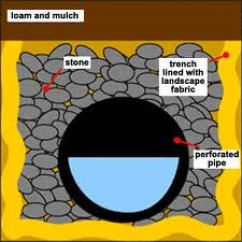 French Drain Design Diagram Long Bone Blank Contractor Northern Virginia Fairfax Yard Drainage Cost Trench