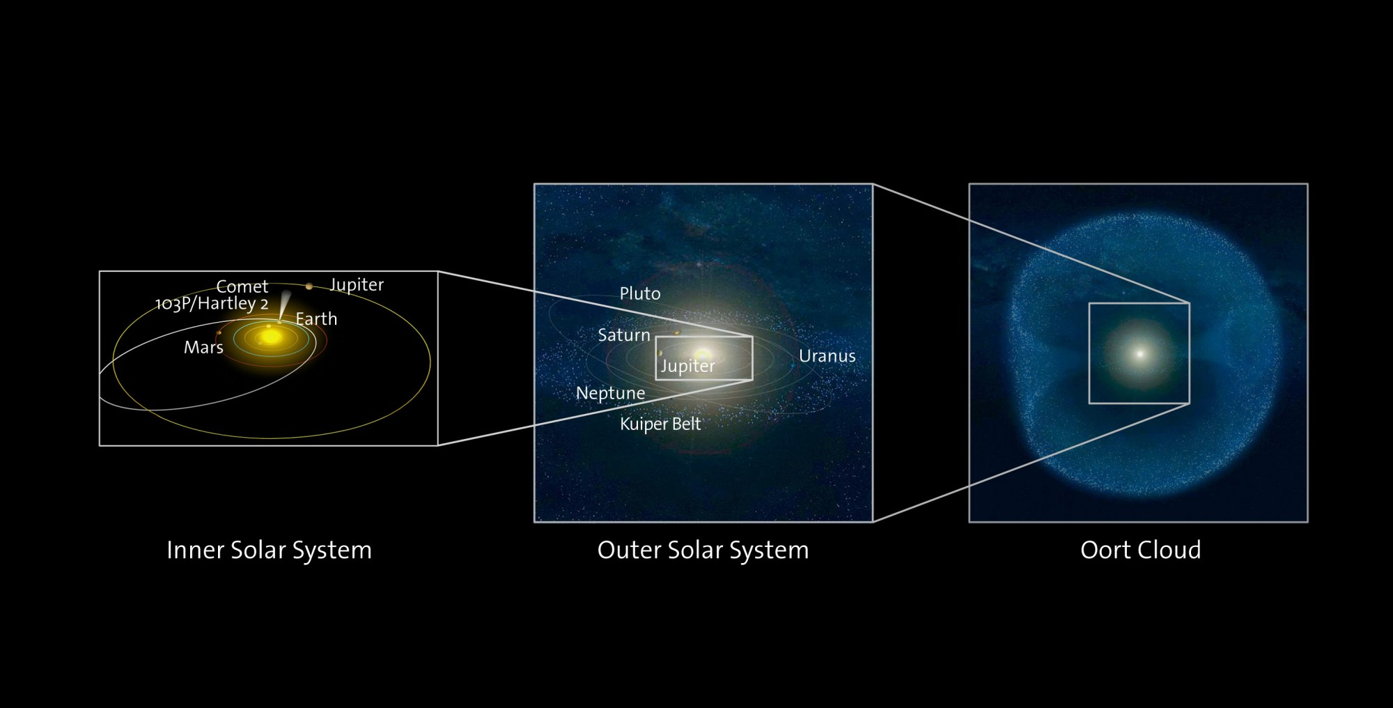 hight resolution of the left panel shows comet hartley 2 s orbit the central panel shows a larger portion of the solar system including the kuiper belt
