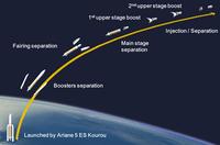 Lift-off profile for ESA's ATV-3 cargo vessel