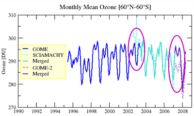 Monthly mean total ozone