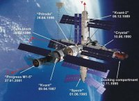 Honourable discharge for Mir space station / Human ...