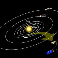 Space Diagram Husqvarna 235 Chainsaw Parts In Images 2002 01 Showing Orbital Positions Of The Planets And Soho
