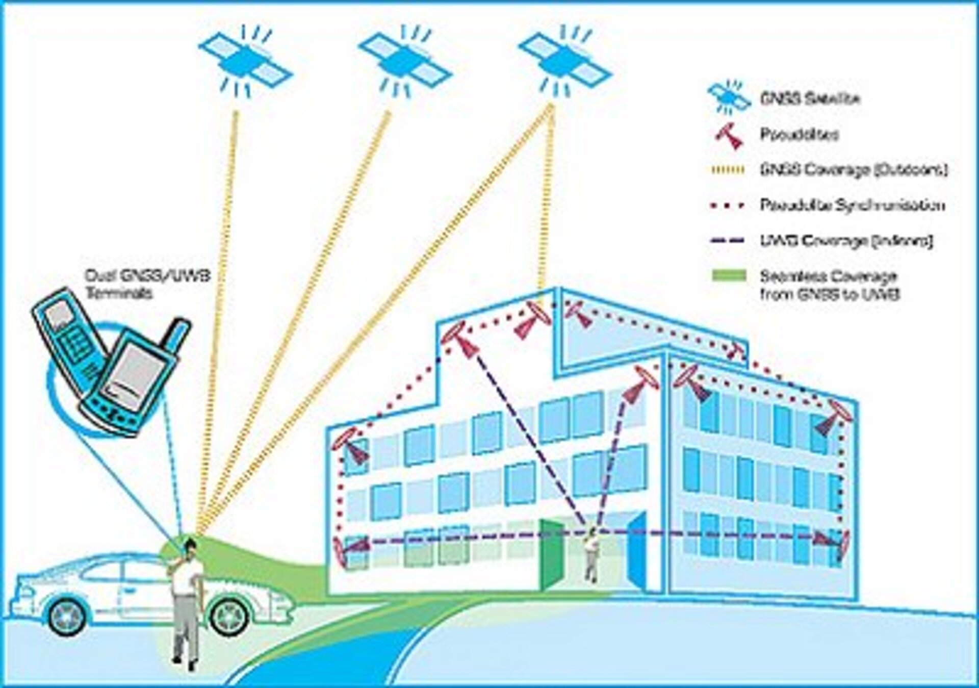 ESA - In-building Positioning based on Ultra-WideBand (UWB) signals