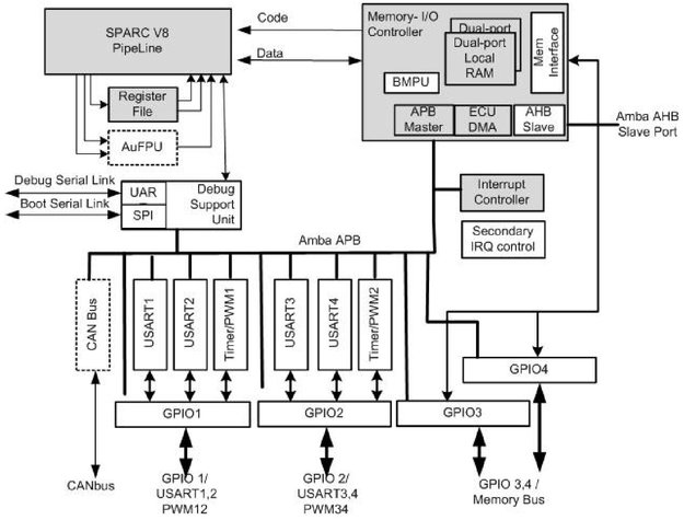 Microcontrollers / Onboard Computer and Data Handling