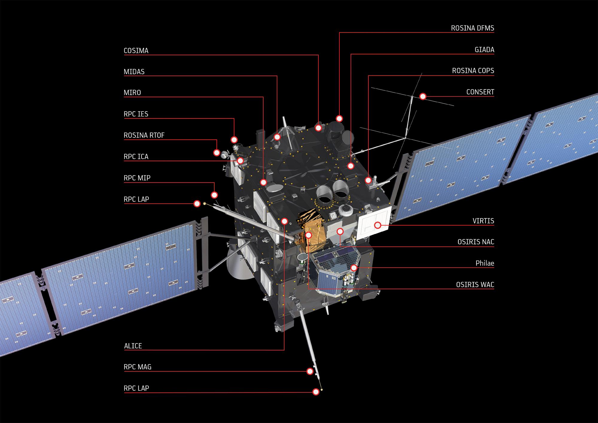 Tutta la strumentazione della sonda dell'ESA, Rosetta