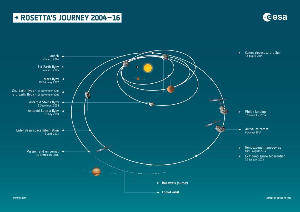 Image via ESA