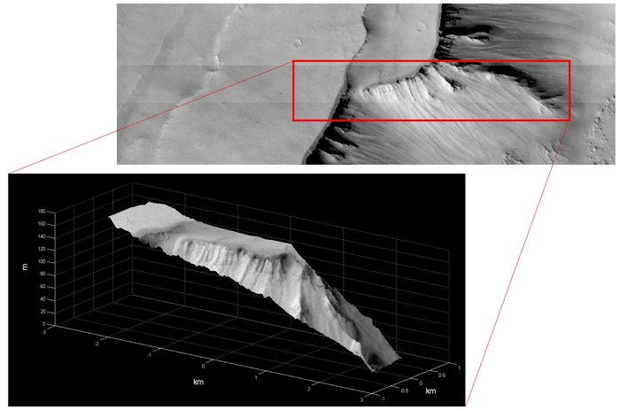 The first stereo reconstruction of a small area in a region called Noctis Labyrinthus. The image gives an altitude map of the region with a resolution of less than 20 m.