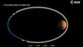 ExoMars_science_orbit_5_6_March_small.jpg