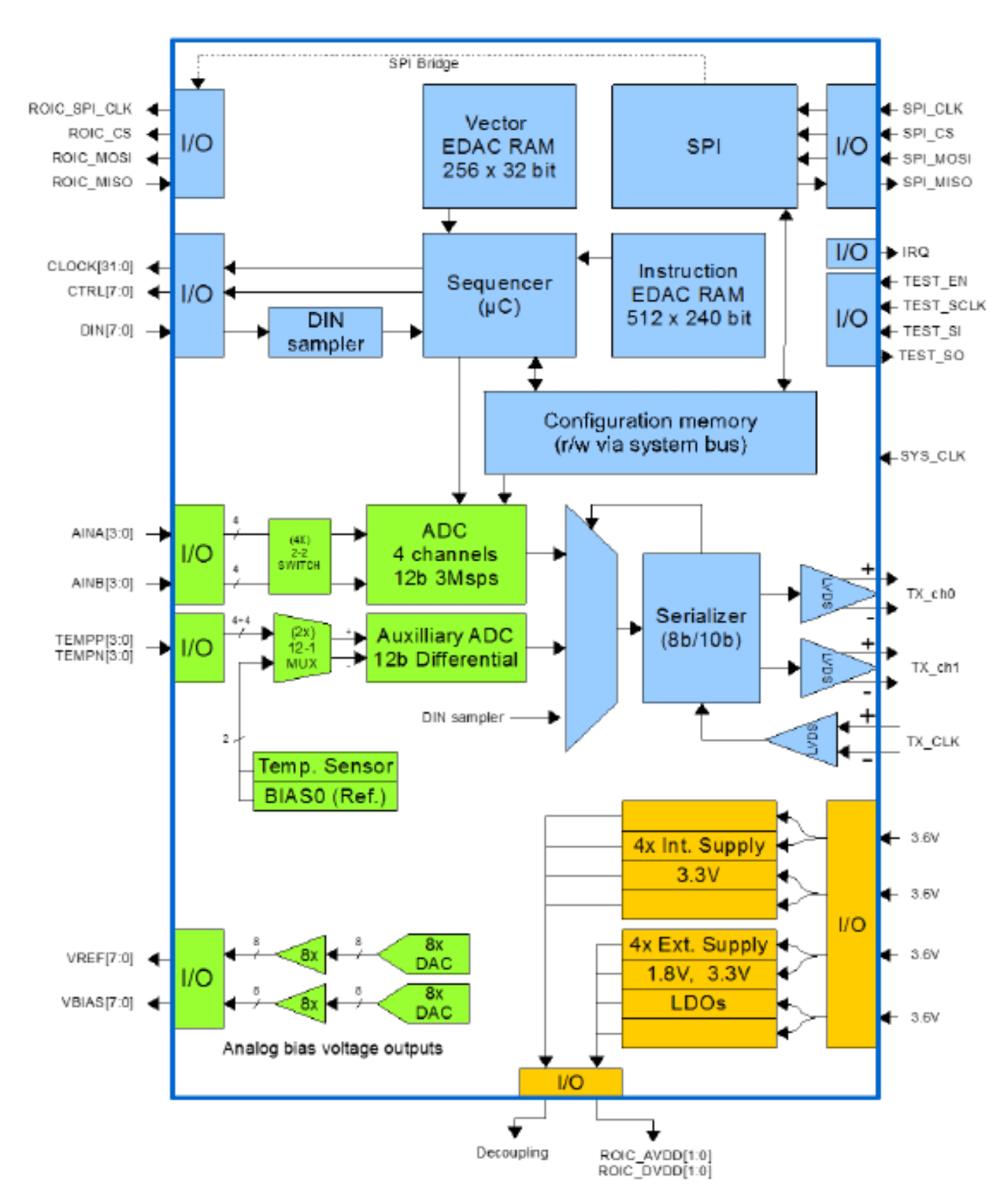 medium resolution of asic block diagram 742 63 kb
