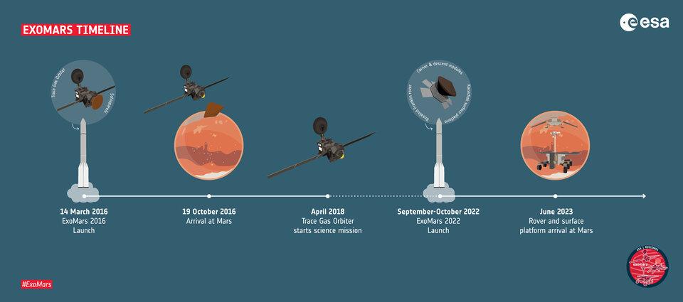 ExoMars timeline