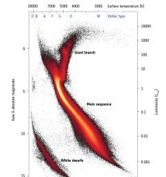 gaia s hertzsprung russell diagram 1 46 mb  [ 2480 x 3754 Pixel ]