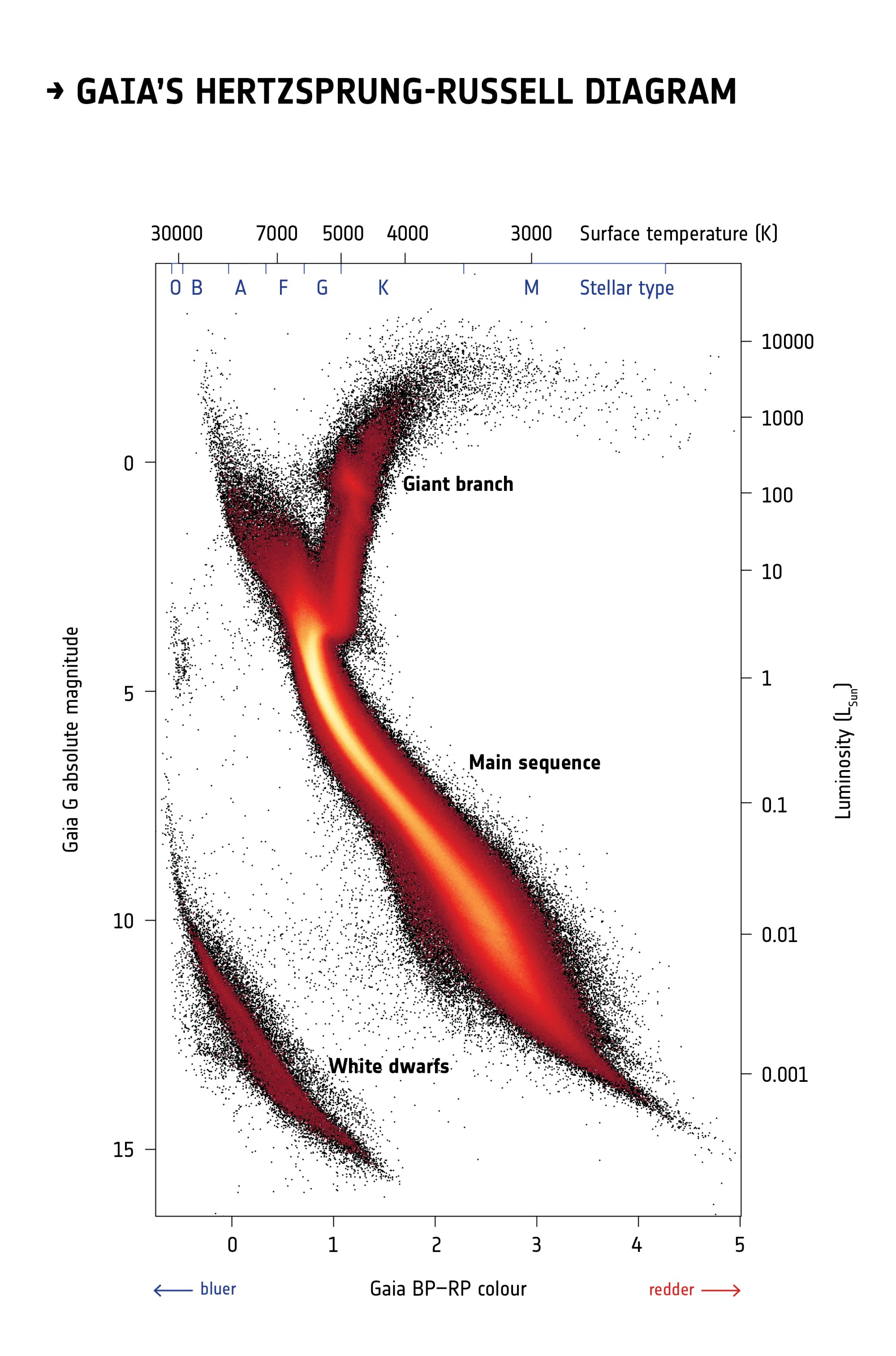 hight resolution of gaia s hertzsprung russell diagram 1 46 mb
