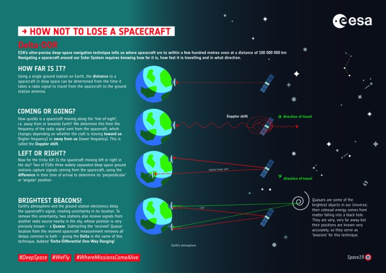 How not to lose a spacecraft deep in space