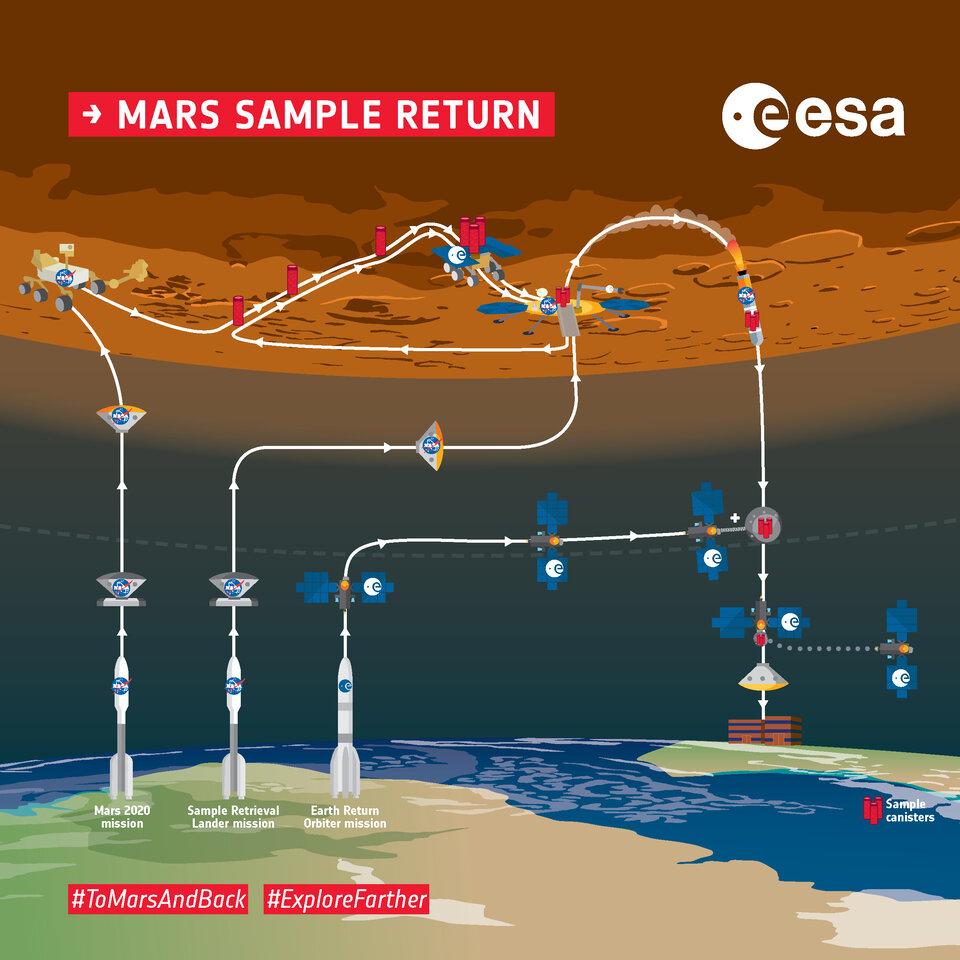 Mars Sample Return overview infographic