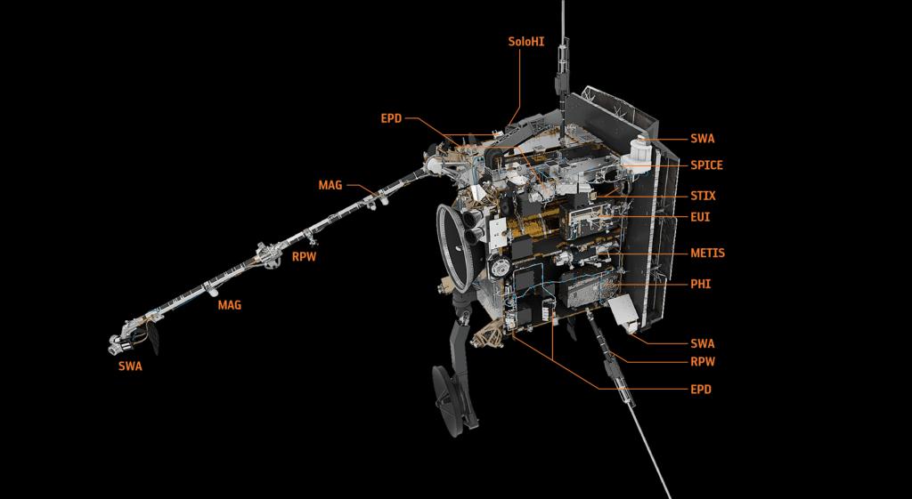 O Solar Orbiter carrega dez instrumentos, alguns dos quais consistem em vários pacotes de instrumentos. Três dos quatro instrumentos 'in situ' do satélite, que medem o ambiente nas proximidades da aeronave, estão localizados na lança de 4,4 m do Solar Orbiter