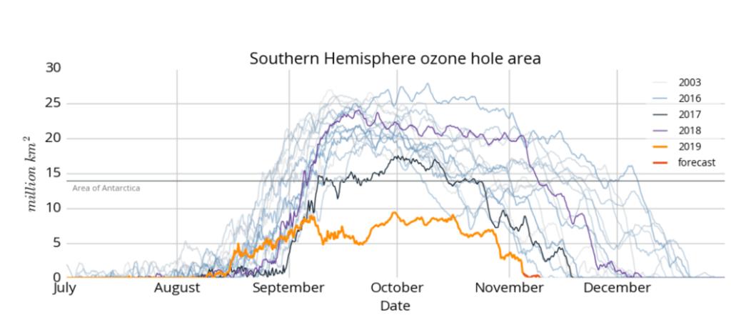 Duração e extensão do buraco de ozono monitorizado pelo CAMS