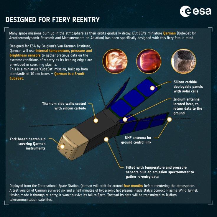 Qarman CubeSat - infographic