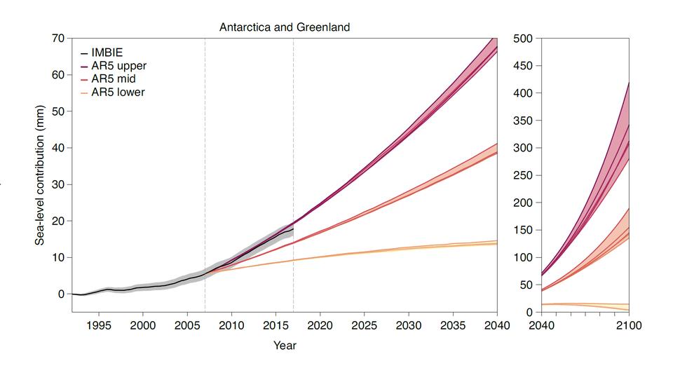 Contribuição da Antártica e da Gronelândia para a alteração do nível do mar