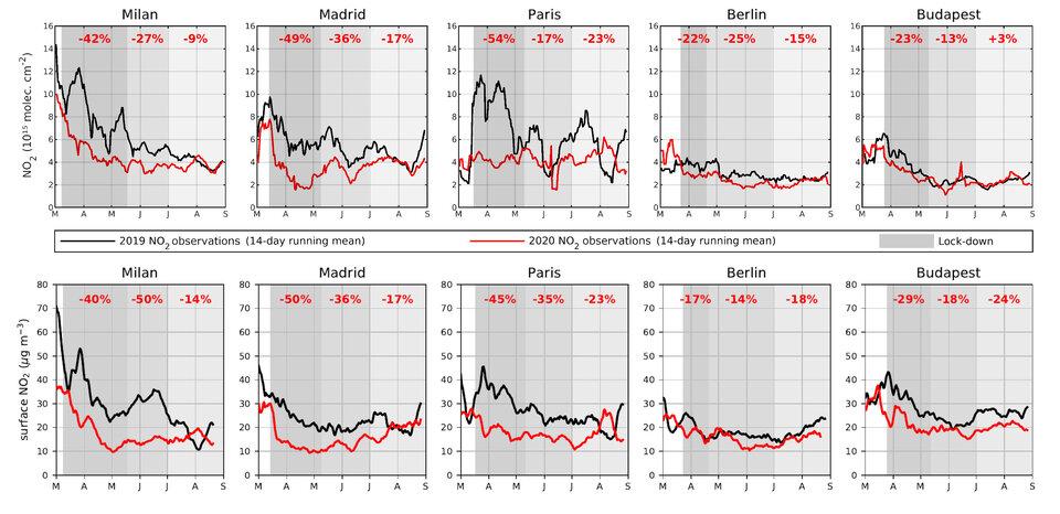 Concentrações de dióxido de azoto observadas nas principais cidades europeias