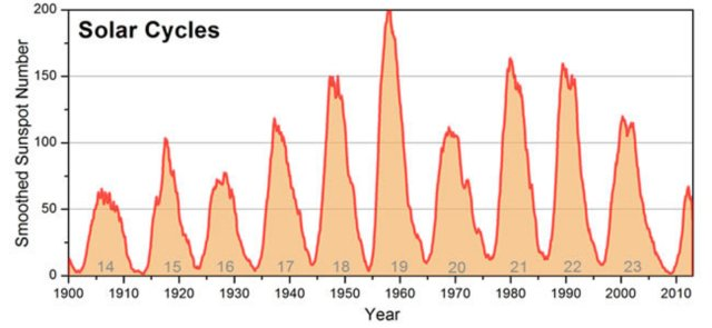Tracking the solar cycle, NOAA