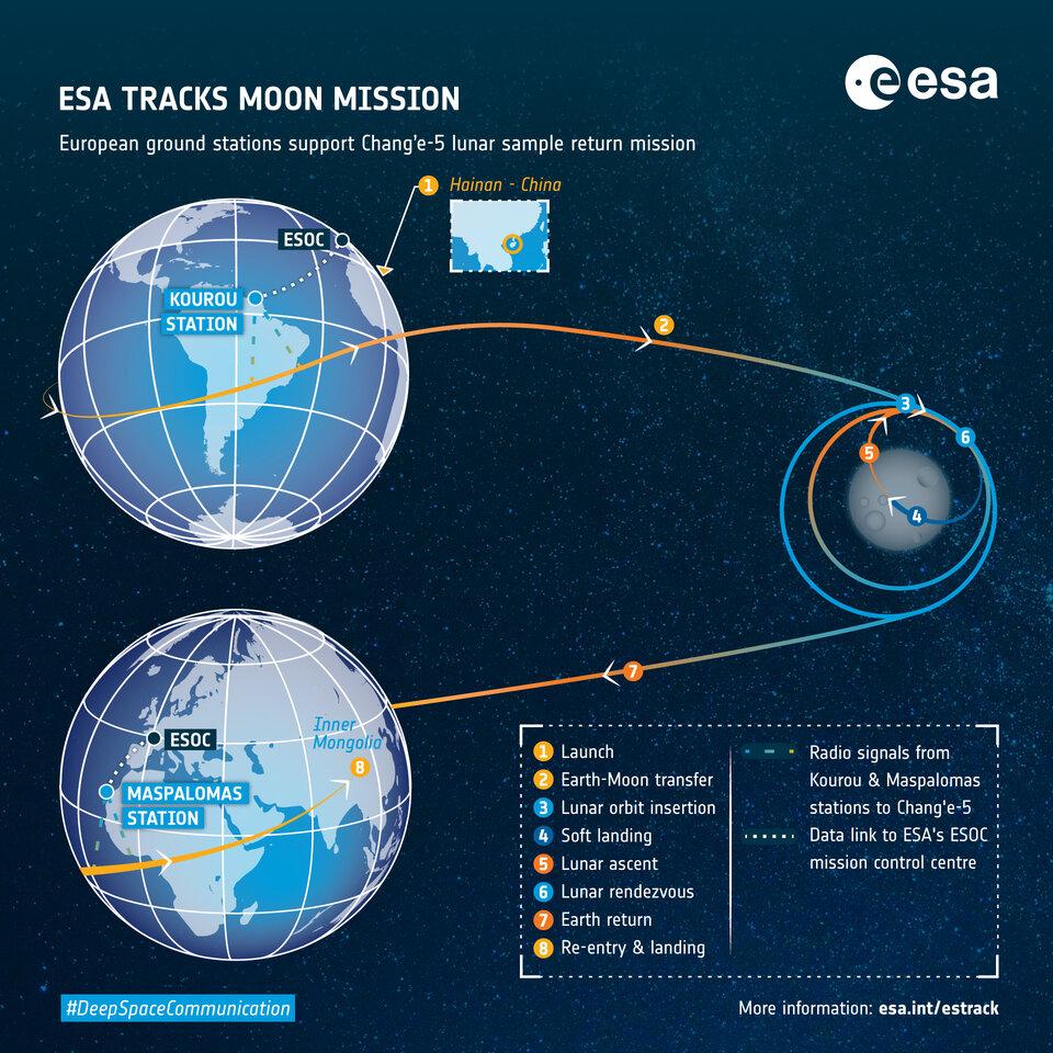 Estações terrestres europeias fornecem suporte de rastreio para a missão lunar chinesa Chang'e-5