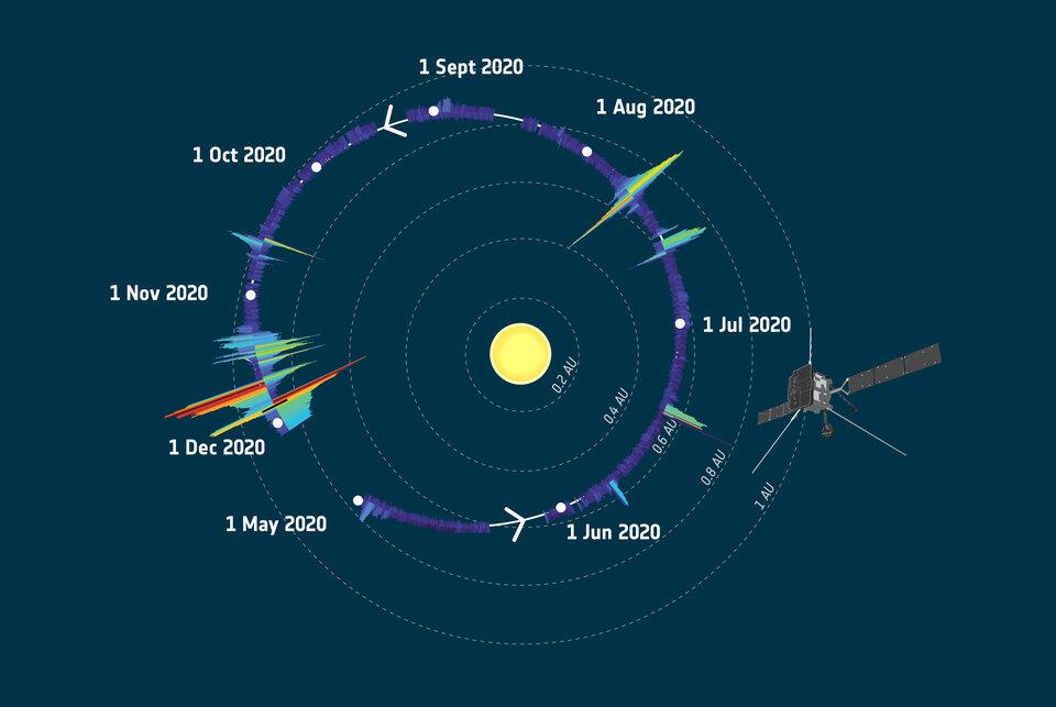 Uma órbita de dados de partículas