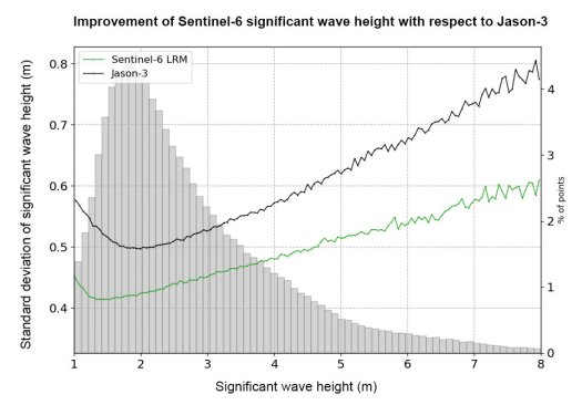 Improvement of Sentinel-6 significant wave height with respect to Jason-3