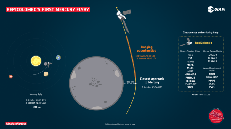 BepiColombo's first Mercury flyby – key moments