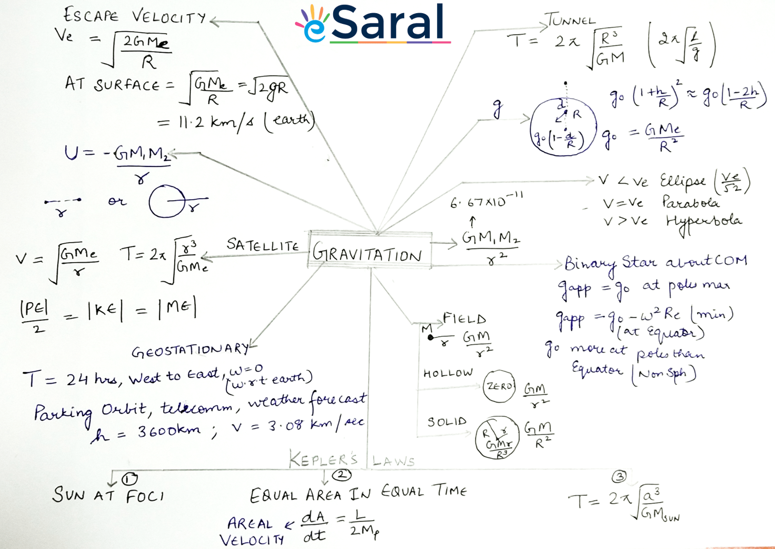 Mind Map Of Gravitation For Class 11 Jee Amp Neet