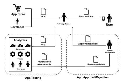 Technology / Google Apps Approval Process