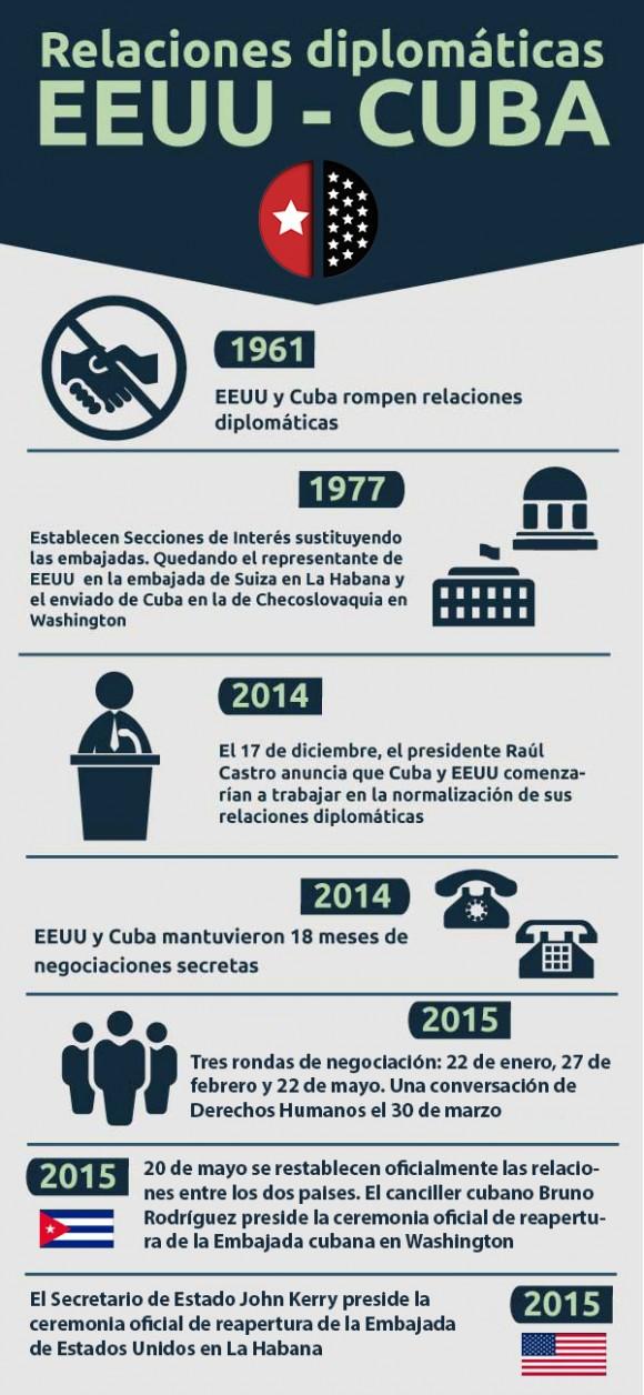cuba, estados unidos, relaciones cuba-estados unidos