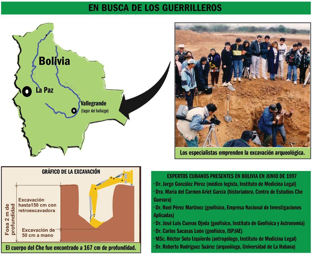 cuba, bolivia, ernesto che guevara, ejercito rebelde, la higuera, valle grande, asesinato, ernesto guevara, antropologia