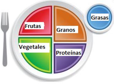 Escapadas SPA, mes de la nutrición, los 5 grupos de alimentos