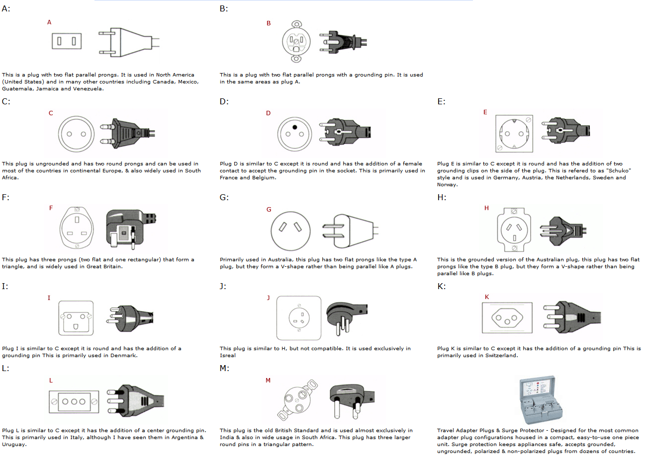 International Electric Plug Adapters & Voltages for the