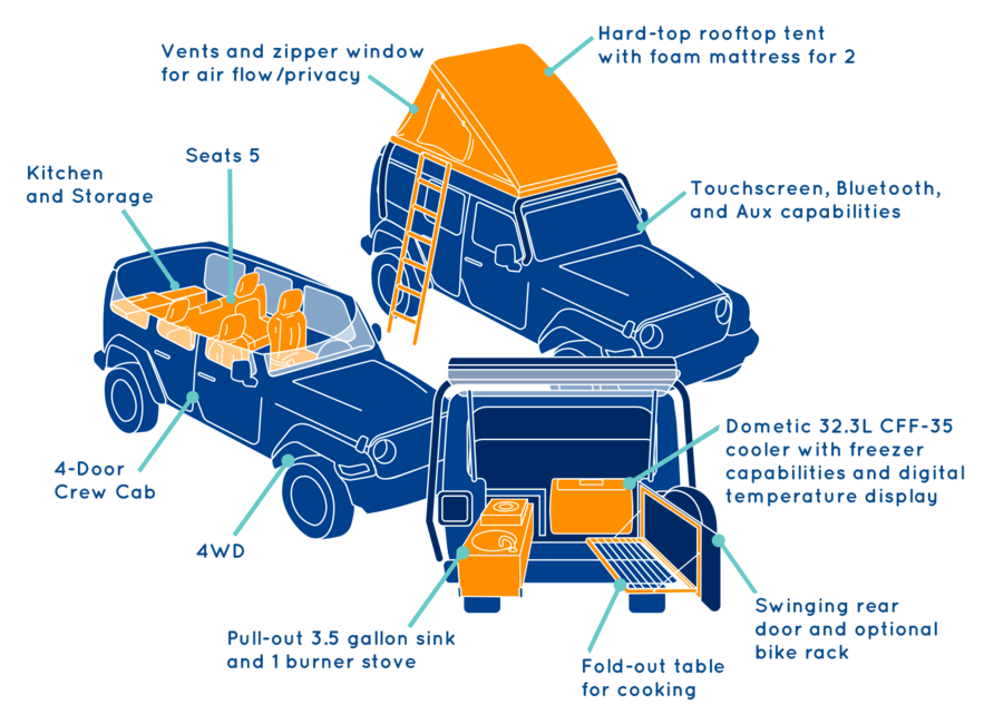 Escape Jeep Camper Rental Diagram