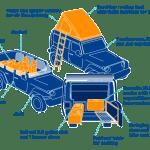 Escape Jeep Camper Rental Diagram