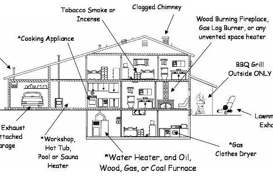 Carbon Monoxide a Clear & Present Danger