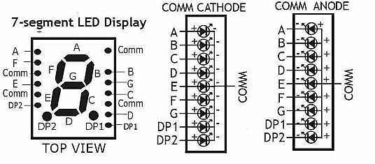 In this project we have selected the common cathode type.