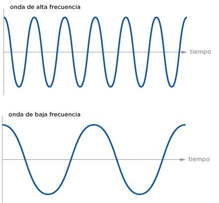 Resultado de imagen de onda sonido