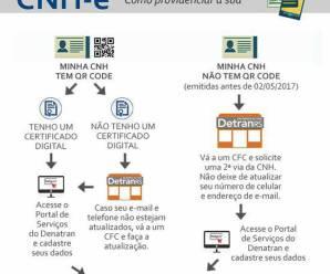 Estado de São Paulo começa a emitir CNH digital a motoristas, tire suas dúvidas