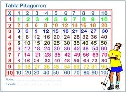 tabla-pitagorica