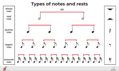Types of notes and rests Poster, PDF