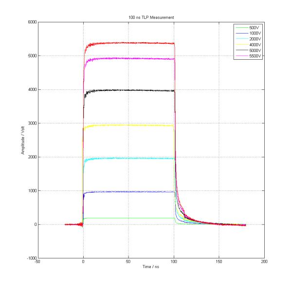 100ns TLP Waveform Overlaped, 500V - 5500 V