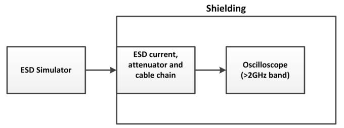 图2 ESD模拟发生器测量典型装置连接图