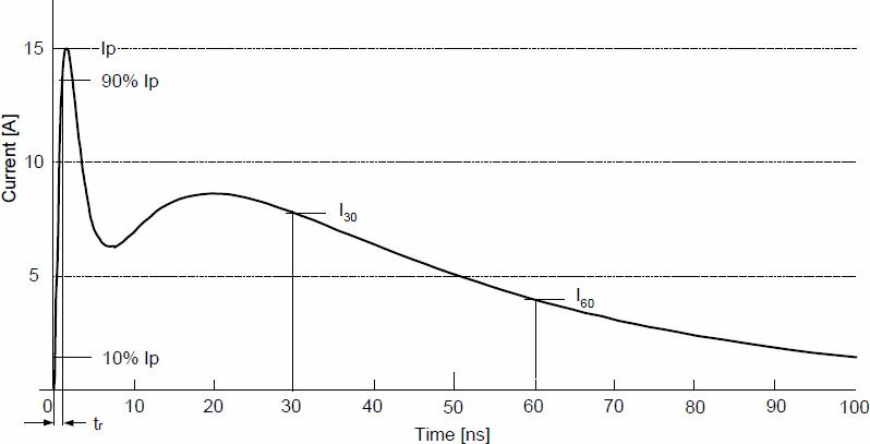 图4 IEC61000-4-2标准规定的ESD模拟发生器的理想电流波形