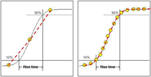 图6 示波器采样率对上升时间的影响比较