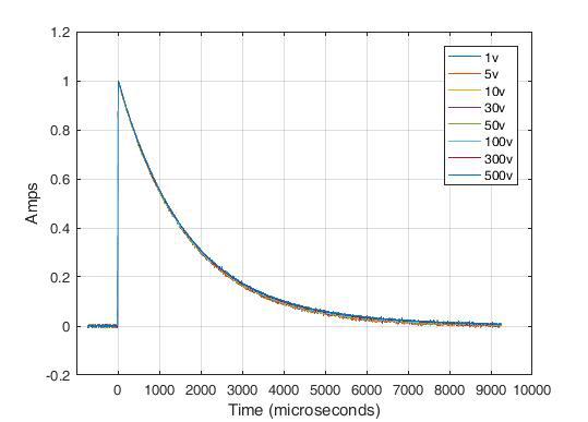 Model ES62X-LVS Low Voltage Surge System Normalized Short Circuit Current (10/1000µs)
